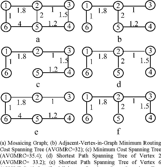Minimum Cost Path Graph