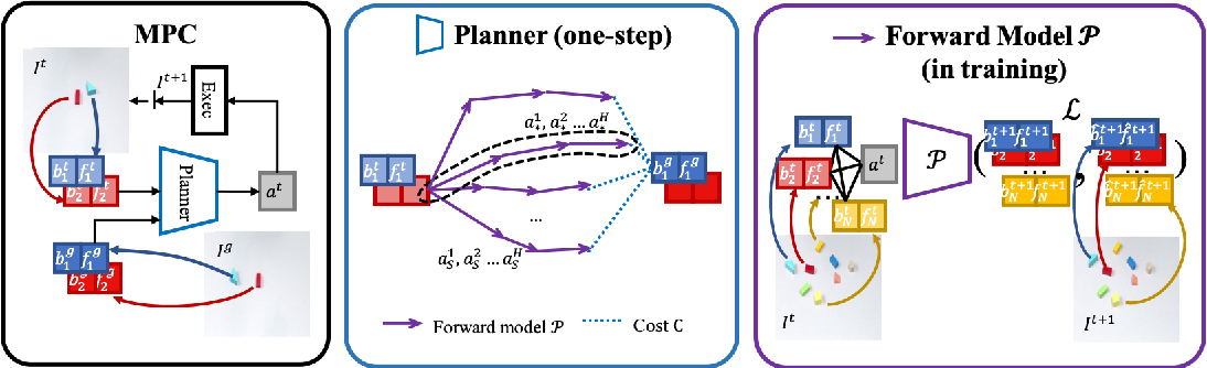 Figure 2 for Object-centric Forward Modeling for Model Predictive Control