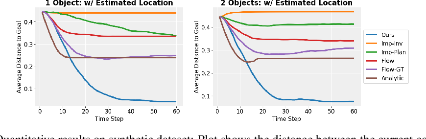 Figure 4 for Object-centric Forward Modeling for Model Predictive Control