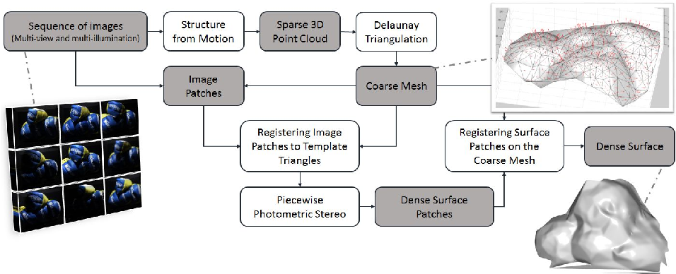Figure 1 for PiMPeR: Piecewise Dense 3D Reconstruction from Multi-View and Multi-Illumination Images