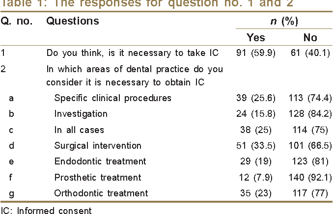 PDF] The Practice of Informed Consent among Dental