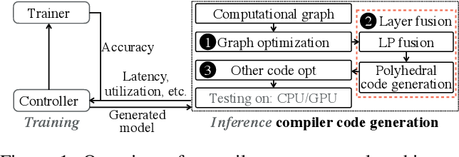 Figure 2 for Achieving Real-Time Execution of Transformer-based Large-scale Models on Mobile with Compiler-aware Neural Architecture Optimization
