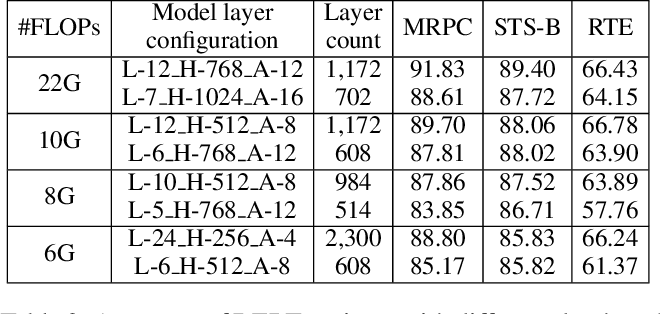 Figure 3 for Achieving Real-Time Execution of Transformer-based Large-scale Models on Mobile with Compiler-aware Neural Architecture Optimization
