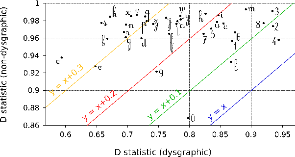 Figure 3 for The Dynamics of Handwriting Improves the Automated Diagnosis of Dysgraphia