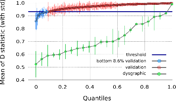 Figure 4 for The Dynamics of Handwriting Improves the Automated Diagnosis of Dysgraphia
