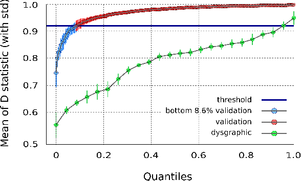 Figure 1 for The Dynamics of Handwriting Improves the Automated Diagnosis of Dysgraphia