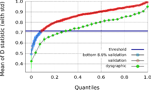 Figure 2 for The Dynamics of Handwriting Improves the Automated Diagnosis of Dysgraphia