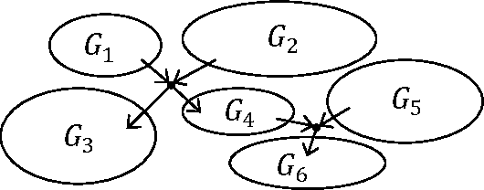 Figure 2 for Optimal Experiment Design for Causal Discovery from Fixed Number of Experiments