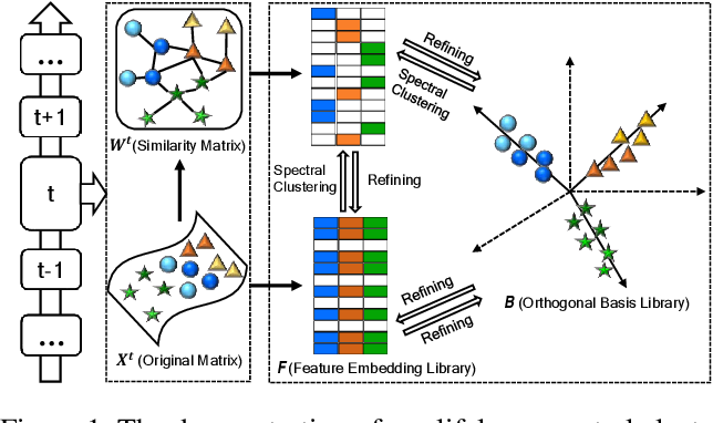 Figure 1 for Lifelong Spectral Clustering