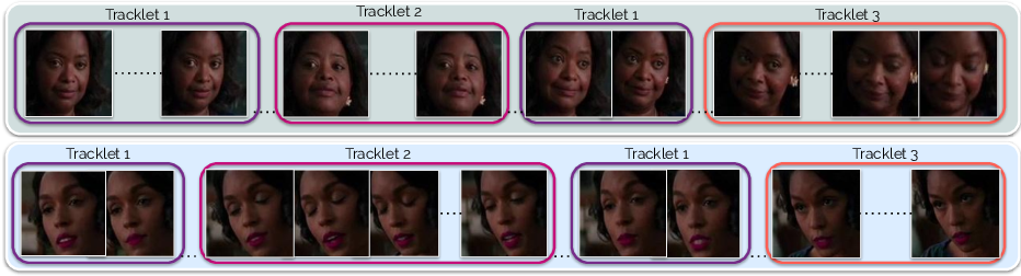 Figure 3 for Multi-Face: Self-supervised Multiview Adaptation for Robust Face Clustering in Videos