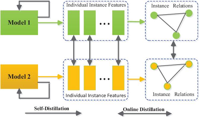 Figure 1 for Collaborative Teacher-Student Learning via Multiple Knowledge Transfer