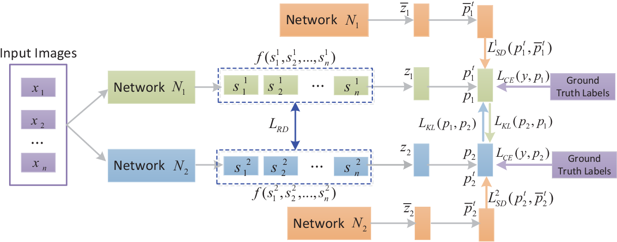 Figure 3 for Collaborative Teacher-Student Learning via Multiple Knowledge Transfer