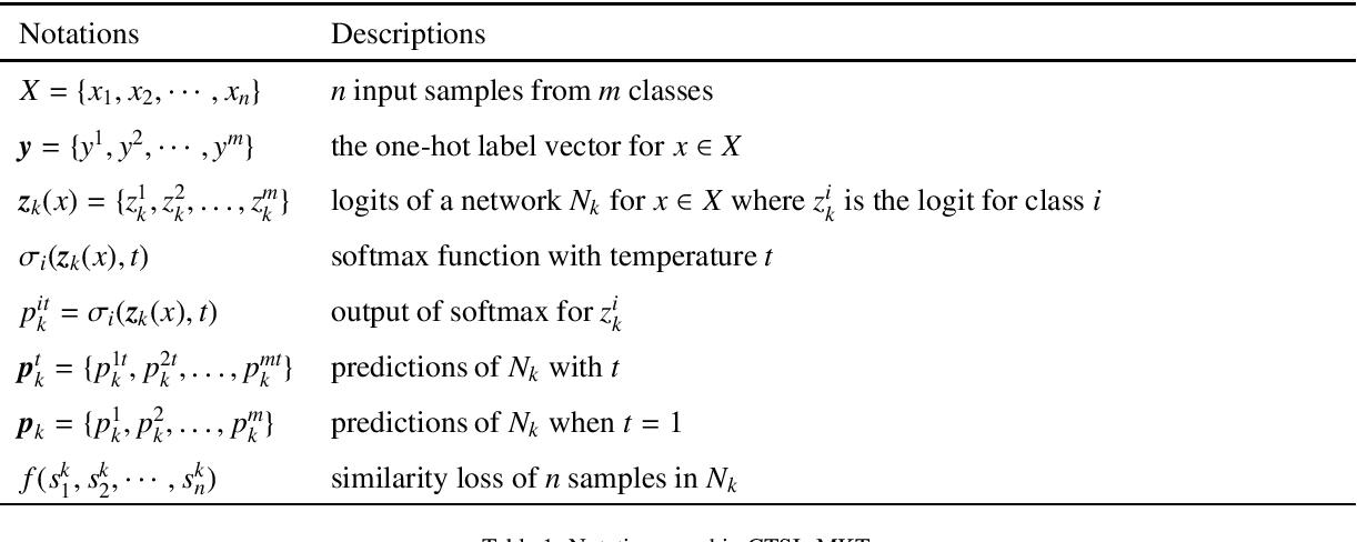 Figure 2 for Collaborative Teacher-Student Learning via Multiple Knowledge Transfer