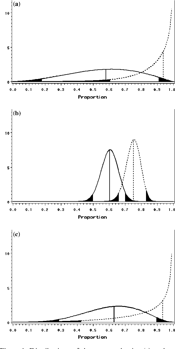 Bayes' theorem: A negative example of a RCT on grommets in