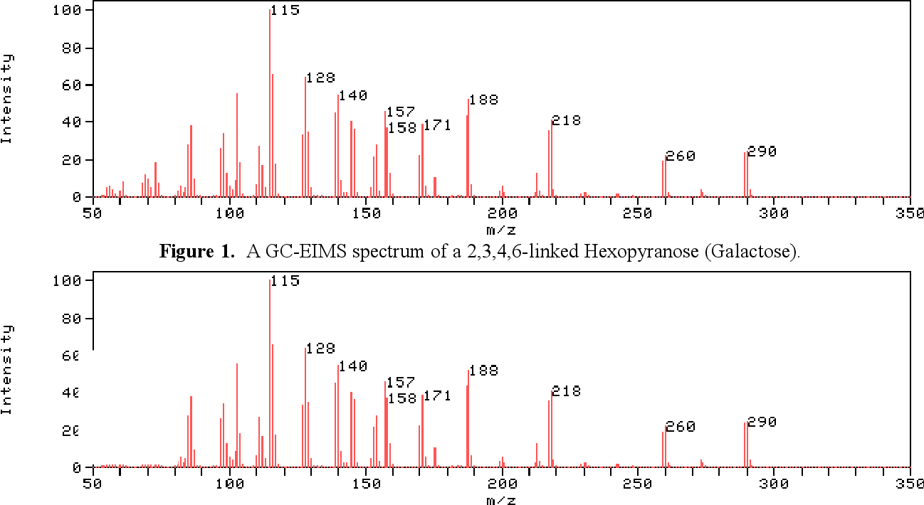 Figure 2 for A Comparative study of Artificial Neural Networks Using Reinforcement learning and Multidimensional Bayesian Classification Using Parzen Density Estimation for Identification of GC-EIMS Spectra of Partially Methylated Alditol Acetates