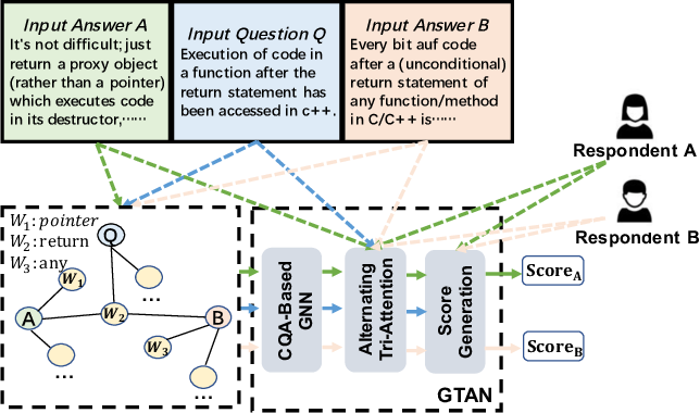 Figure 1 for Graph-Based Tri-Attention Network for Answer Ranking in CQA