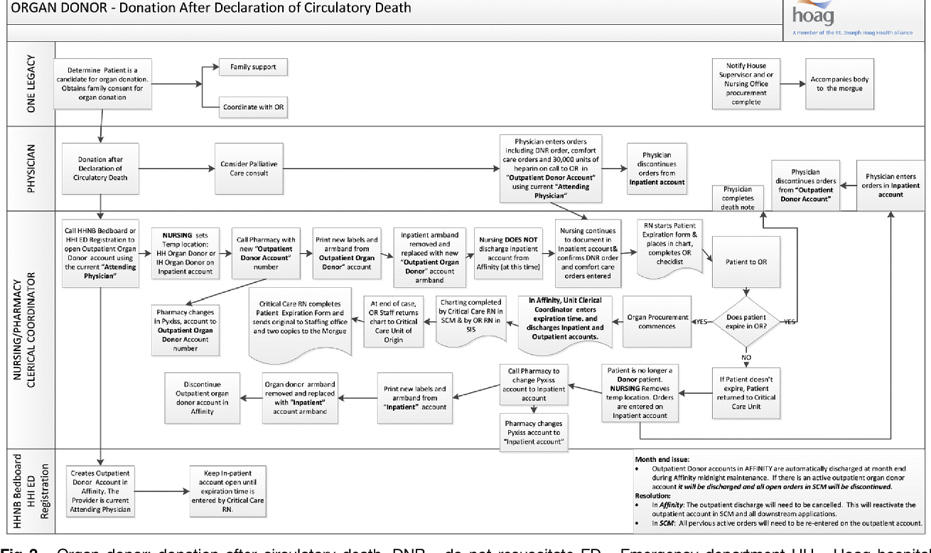 Figure 3 from Organ Donation Work Flows: What Ownership Brings ...