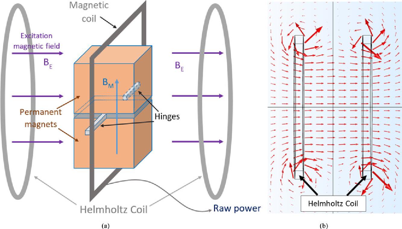 Wireless Power Transfer Using Oscillating Magnets - Semantic Scholar