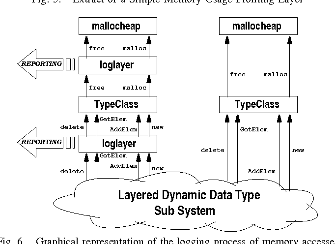 Fast prototyping and refinement of complex dynamic data types in figure 6 ccuart Gallery