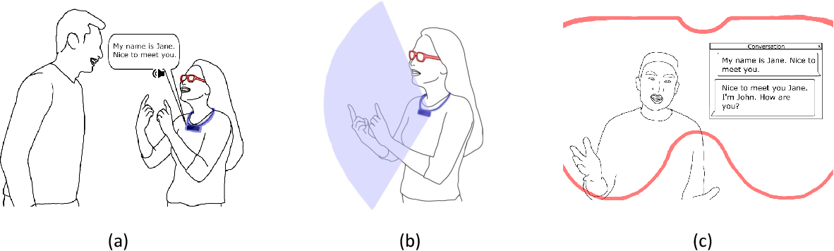 Figure 1 for DeepASL: Enabling Ubiquitous and Non-Intrusive Word and Sentence-Level Sign Language Translation