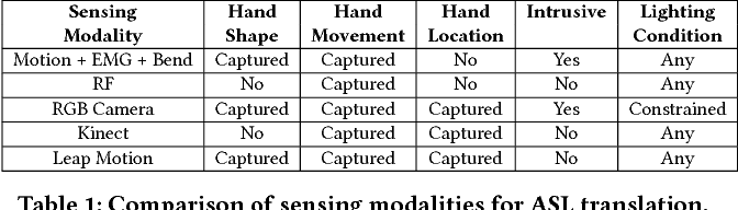 Figure 2 for DeepASL: Enabling Ubiquitous and Non-Intrusive Word and Sentence-Level Sign Language Translation