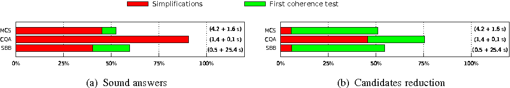 Figure 1 for Anytime Computation of Cautious Consequences in Answer Set Programming