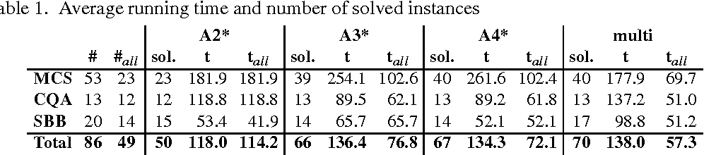 Figure 2 for Anytime Computation of Cautious Consequences in Answer Set Programming