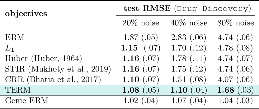 Figure 2 for On Tilted Losses in Machine Learning: Theory and Applications