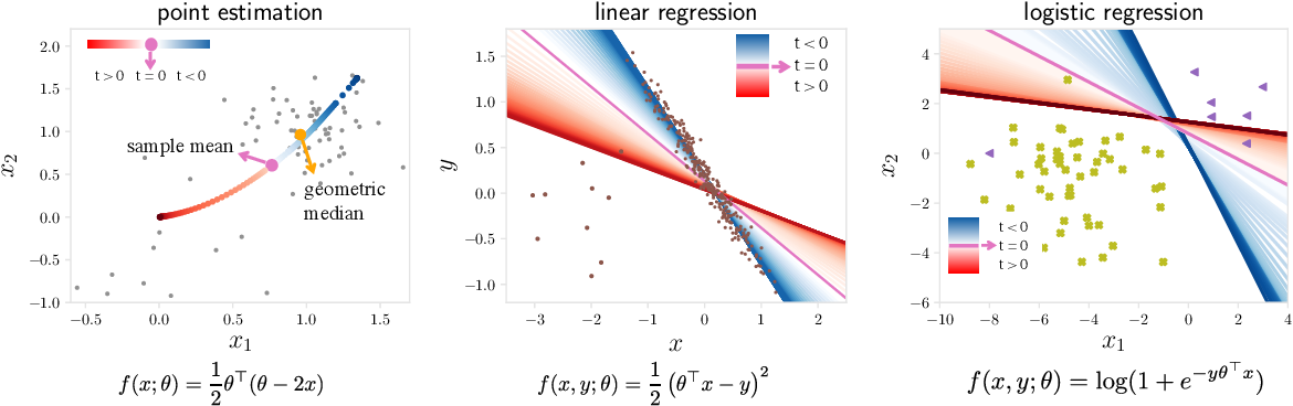 Figure 1 for On Tilted Losses in Machine Learning: Theory and Applications