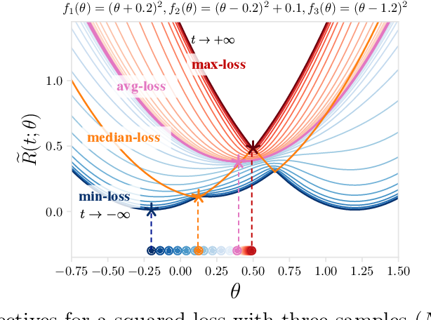 Figure 3 for On Tilted Losses in Machine Learning: Theory and Applications