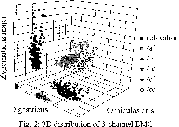 Fig. 2: 3D distribution of 3-channel EMG