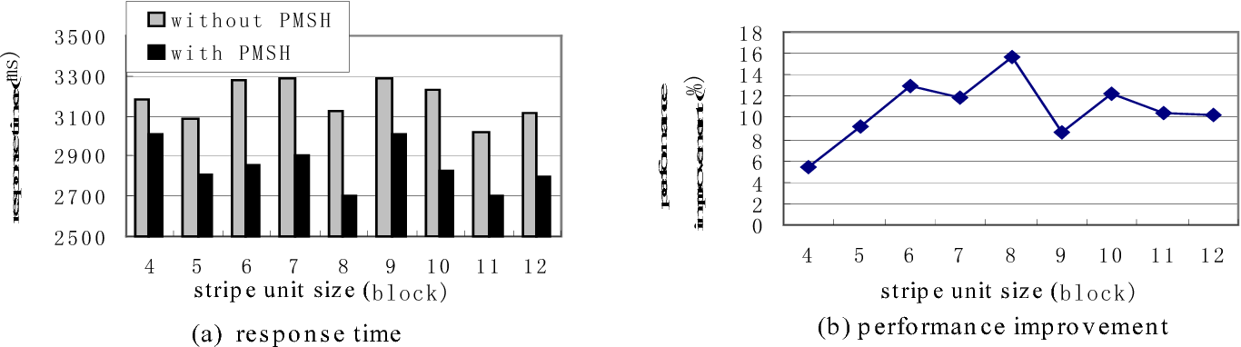 Figure 3 from PMSH: a new algorithm for RAID data migration