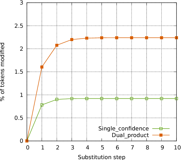 Figure 4 for Iterative Refinement for Machine Translation