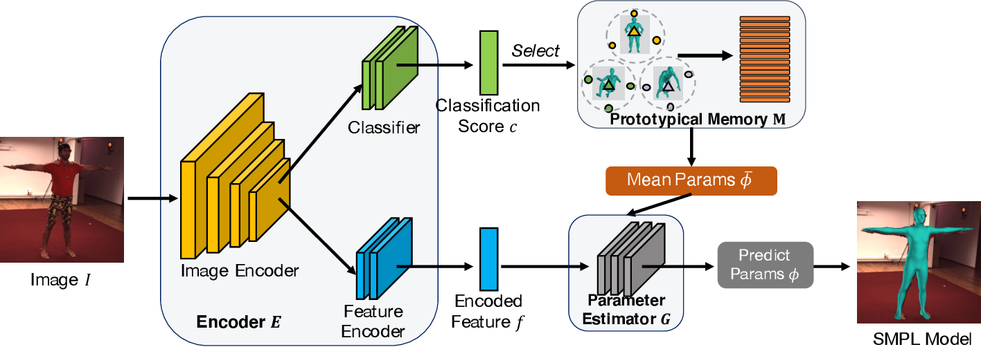 Figure 1 for Chasing the Tail in Monocular 3D Human Reconstruction with Prototype Memory
