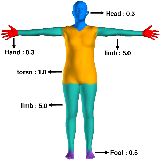 Figure 2 for Chasing the Tail in Monocular 3D Human Reconstruction with Prototype Memory