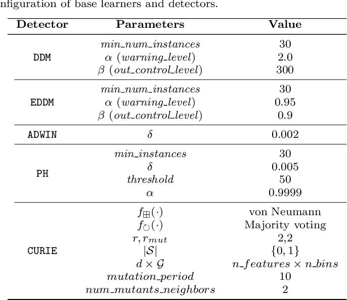 Figure 2 for CURIE: A Cellular Automaton for Concept Drift Detection