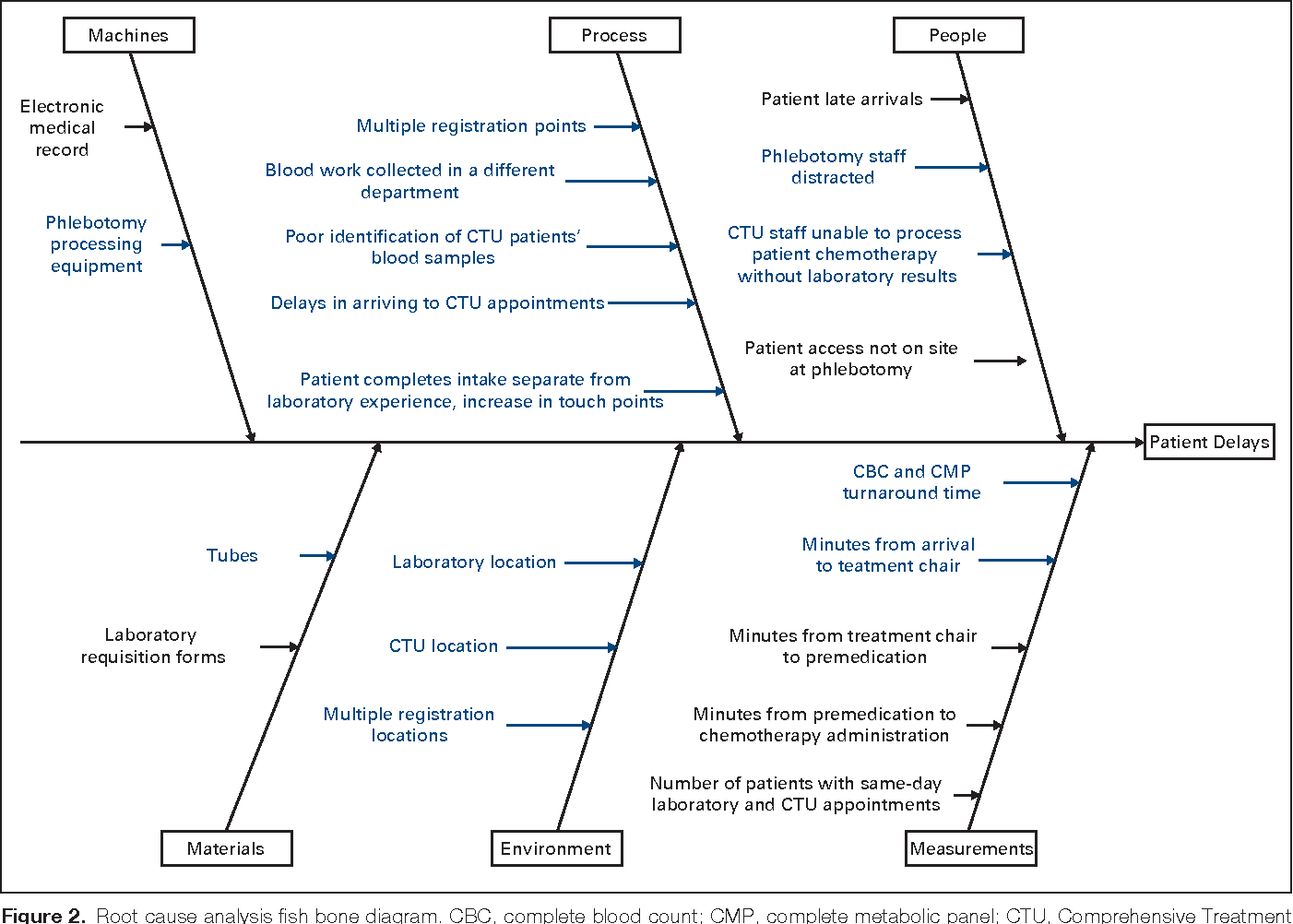 Figure 2 from decreasing laboratory turnaround time and patient wait root cause analysis fish bone diagram cbc complete blood count ccuart Gallery
