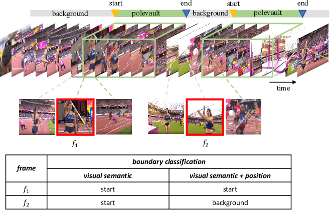 Figure 1 for PcmNet: Position-Sensitive Context Modeling Network for Temporal Action Localization