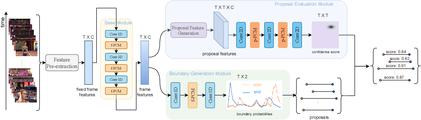 Figure 2 for PcmNet: Position-Sensitive Context Modeling Network for Temporal Action Localization