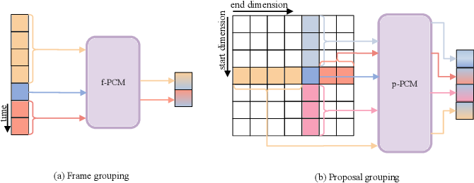 Figure 3 for PcmNet: Position-Sensitive Context Modeling Network for Temporal Action Localization