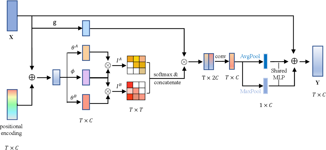 Figure 4 for PcmNet: Position-Sensitive Context Modeling Network for Temporal Action Localization