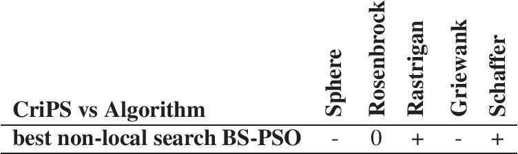 PDF] Analysis of behaviours in swarm systems - Semantic Scholar