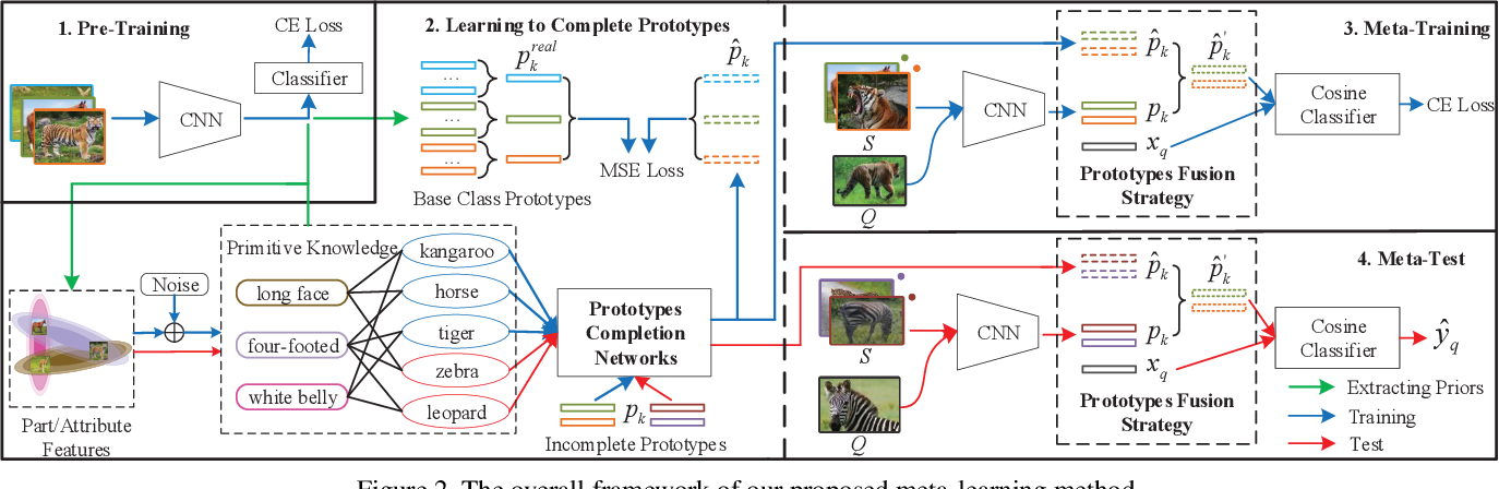Figure 3 for Prototype Completion with Primitive Knowledge for Few-Shot Learning