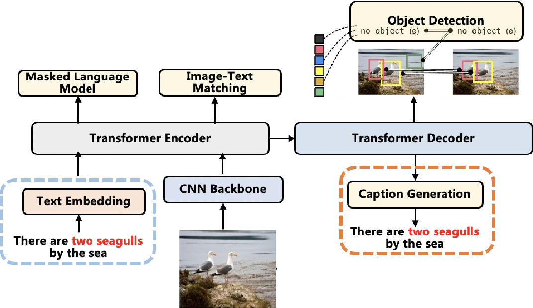 Figure 1 for E2E-VLP: End-to-End Vision-Language Pre-training Enhanced by Visual Learning