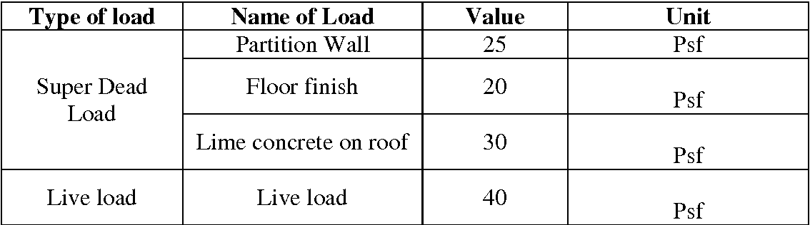 Table 2 from Structural behavior of steel building with concentric