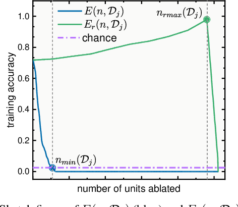 Figure 1 for Analyzing and Quantifying Generalization in Convolutional Neural Networks