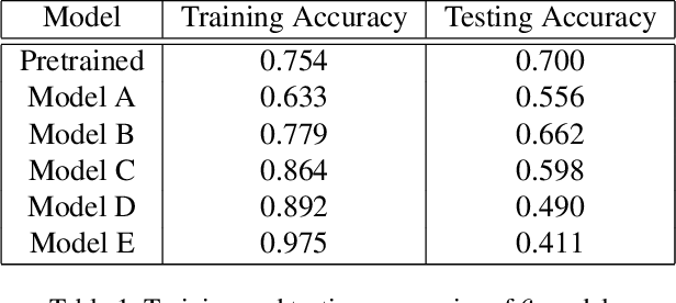 Figure 2 for Analyzing and Quantifying Generalization in Convolutional Neural Networks