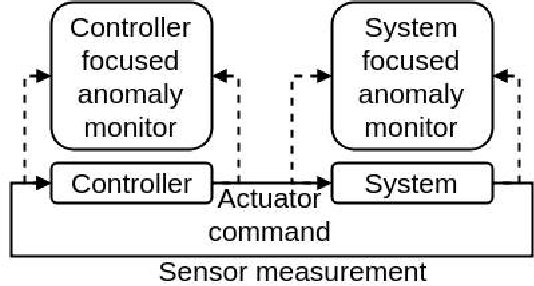Figure 1 for Adversarial Learning-Based On-Line Anomaly Monitoring for Assured Autonomy