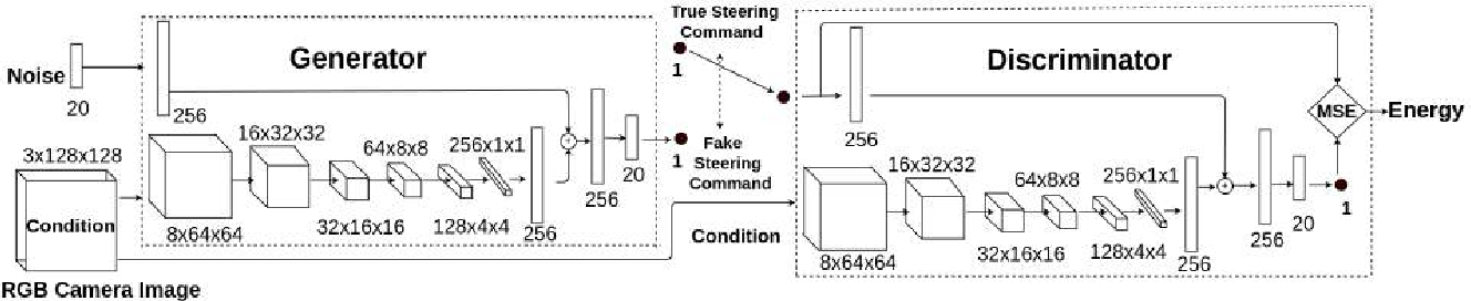 Figure 2 for Adversarial Learning-Based On-Line Anomaly Monitoring for Assured Autonomy
