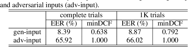 Figure 2 for Adversarial defense for automatic speaker verification by cascaded self-supervised learning models